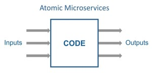 Atomic-Microservices-Diagram-01